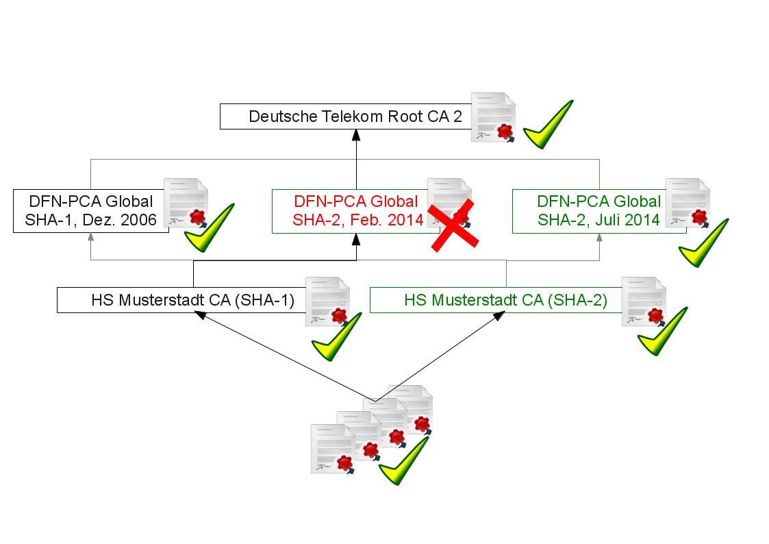 Drei-PCA-Zertifikate