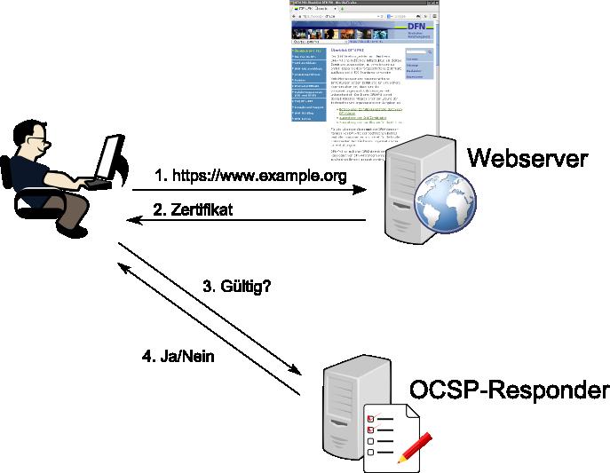 Mehr Privacy für den Nutzer: OCSP-Stapling | DFN-PKI Blog